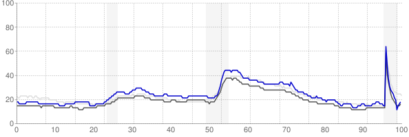 Racine, Wisconsin monthly unemployment rate chart